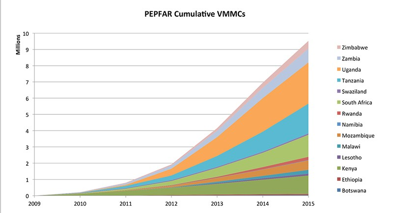 PEPFAR's goal: 20 million in 2017