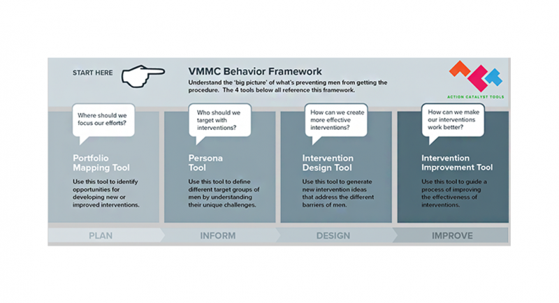 Enhancing VMMC demand creation