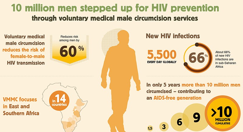 10 million men stepped up for HIV prevention