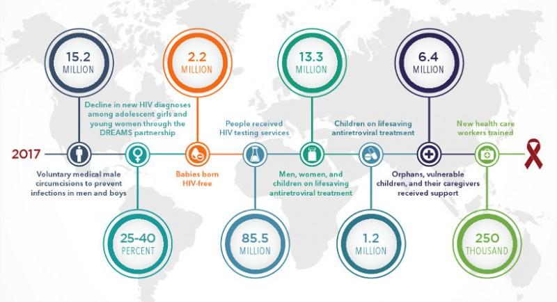 carousel_PEPFAR Infographic