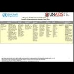 Progress in Male Circumcision Scale-up: Country Implementation and Research Update, July 2009