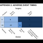 Adverse Event Action Guide for Voluntary Medical Male Circumcision by Surgery or Device (Appendix 2: Adverse Event Timing)