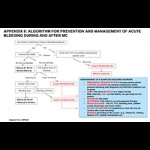 Adverse Event Action Guide for Voluntary Medical Male Circumcision by Surgery or Device (Appendix 6: Algorithm for Prevention and Management of Acute Bleeding During and After MC)