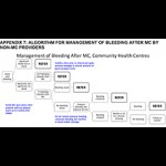 Adverse Event Action Guide for Voluntary Medical Male Circumcision by Surgery or Device (Appendix 7: Algorithm for Management of Bleeding After MC by Non-MC Providers)