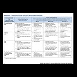 Adverse Events Classification and Grading