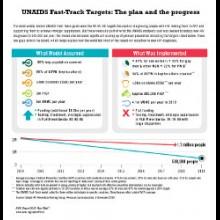 thumbnail_AR2019_UNAIDS-Fast-Track-Targets