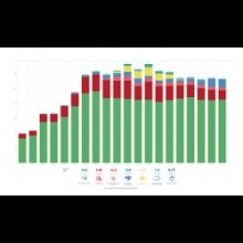 thumbnail_funding-trends-bar-chart-hiv